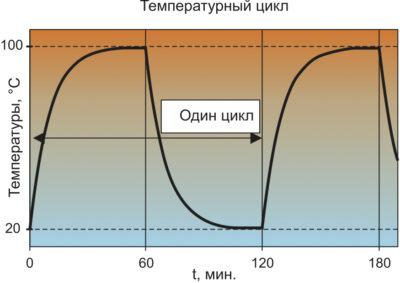 Кривая термоциклирования