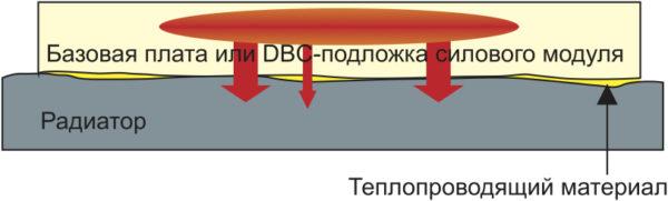 Передача тепла от силового модуля на радиатор с использованием TIM