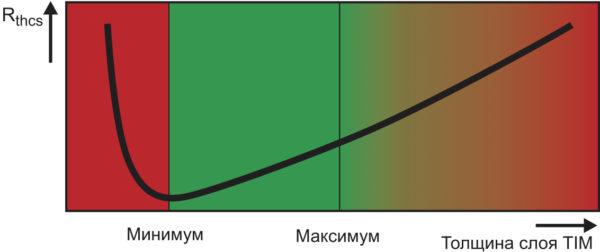 Зависимость теплового сопротивления Rth(j-c) от толщины слоя TIM