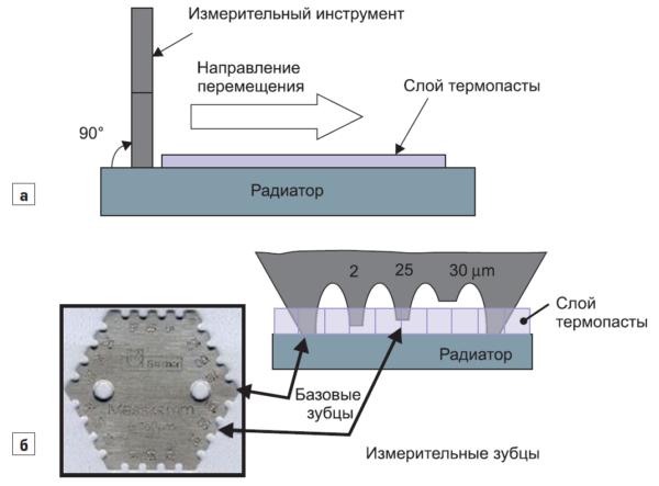 Измерение параметров слоя TIM с помощью толщиномера гребенчатого типа