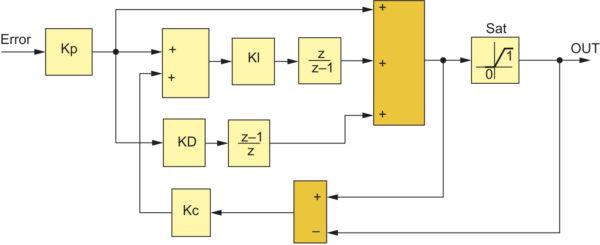 Обычное построение ПИД-регулятора с контуром ограничения при заходе в область насыщения