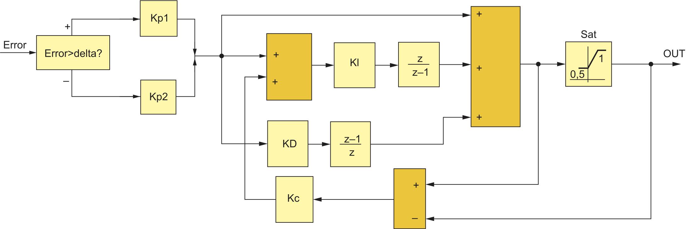 Построение ПИД-регулятора для улучшения переходных процессов
