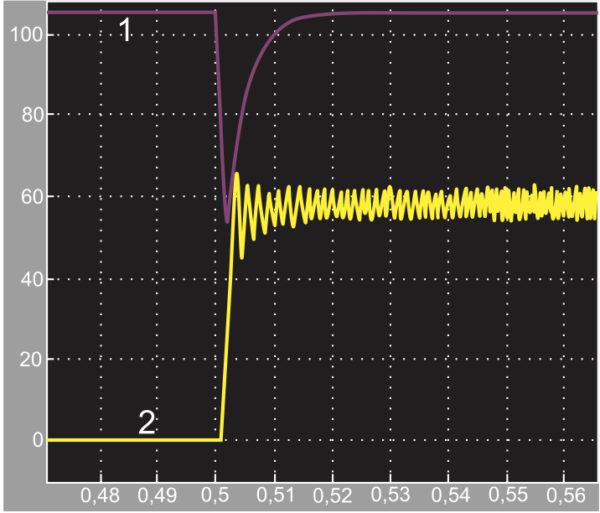 Моделирование преобразователя AC/DC2 при его работе с ограничением тока. Работа преобразователя в нерезонансном режиме: 1 — 100 А/дел.; 2 — 100 В/дел.