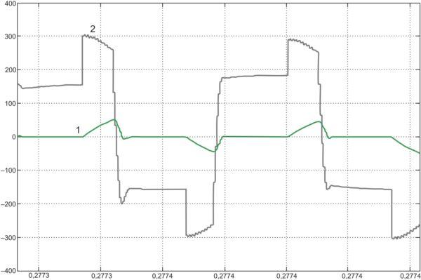 Моделирование переходного процесса в преобразователе DC/DC при изменении нагрузки от ХХ до 55 А