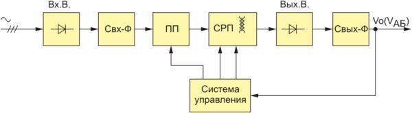 Блок-схема преобразователя AC/DC