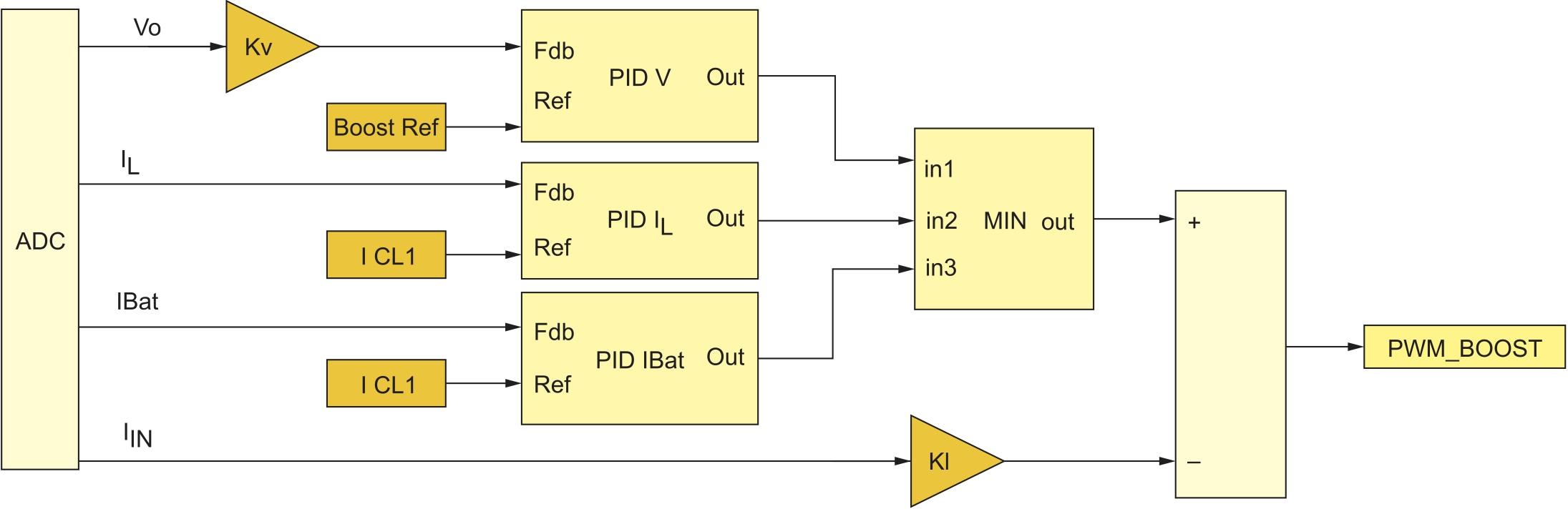 Блок-схема стабилизации выходного напряжения преобразователем AC/DC1