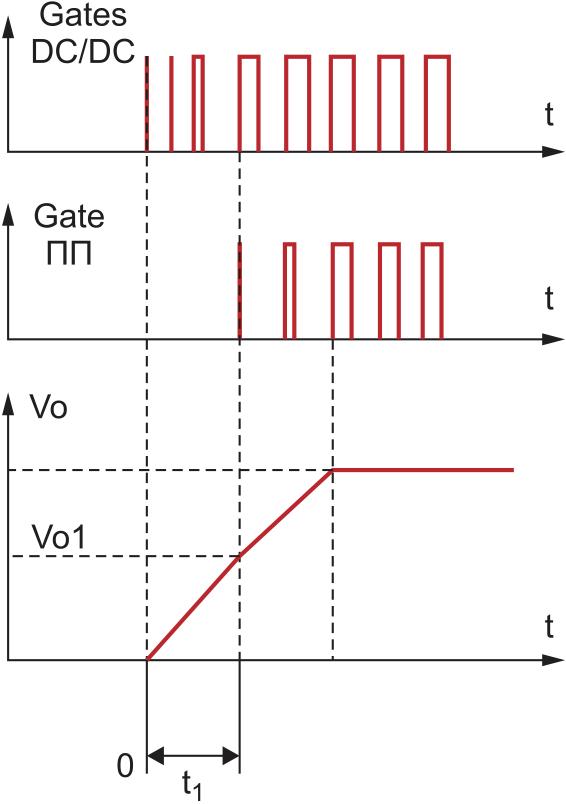 Диаграммы процесса запуска преобразователя AC/DC1