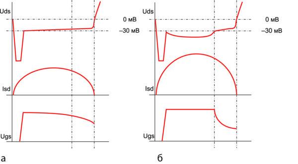 Диаграмма работы плеча синхронного выпрямителя