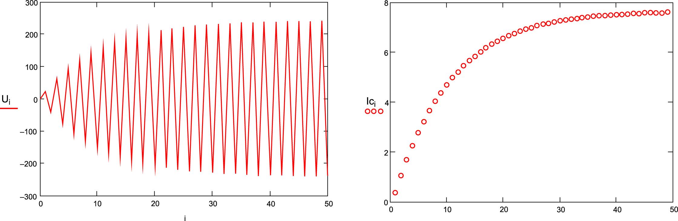Расчетные значения напряжения емкости и токов ветвей за 50 тактов работы ключей