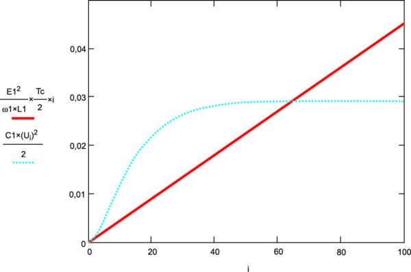 Графики значений энергии, затраченной от источников к i-му такту работы ключей и накопленной на емкости C1