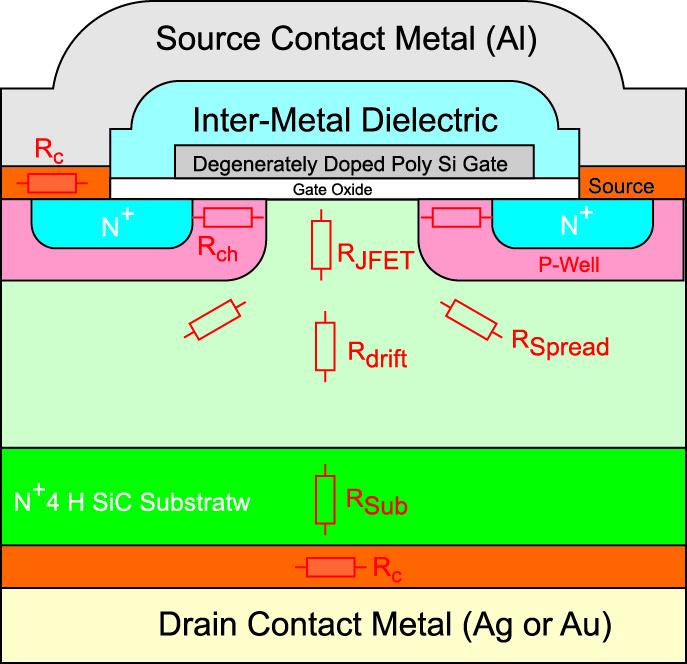 Коммерчески реализованная планарная SiC-МОП структура сдвойной имплантацией была представлена Cree в2011г. Семейство транзисторов второго поколения(C2M) было выпущено в2013г. Каждое поколение имеет идентичную базовую структуру, но меньшее сопротивление открытого канала.