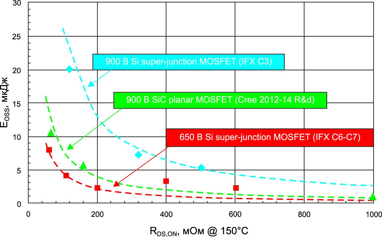 Показатели EOSS иRDSON транзисторов Cree SiCMOSFET(900В) посравнению сSiSJMOSFET(650 и900В). Новые транзисторы Cree имеют трехкратное преимущество перед 900-вольтовыми SiSJMOSFET исоизмеримые характеристики с650-вольтовыми SiSJMOSFET