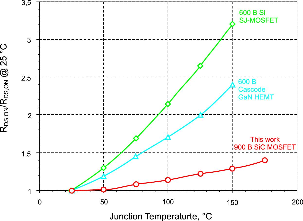 Новейшие 900-вольтовые SiCMOSFET имеют лучшие температурные характеристики RDSON посравнению с600-вольтовыми Si- иGaN-транзисторами