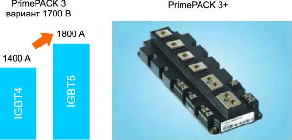 Увеличение диапазона рабочей мощности модуля. Представленный результат достигнут путем использования нового корпуса PrimePACK 3+ в сочетании с IGBT 5 и контролируемыми по эмиттеру диодами пятого поколения