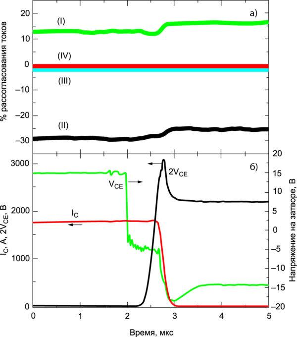 Относительное несоответствие формы токов между двумя выходными клеммами переменного тока в корпусах PrimePACK 3+ для различных геометрий подключения, измеренных во время выключения ключа
