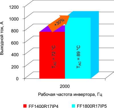 Результаты измерения выходного переменного тока и температуры выходных терминалов переменного тока для модуля PrimePACK 3 (FF1400R17IP4) и модуля PrimePACK 3+ (FF1800R17IP5)