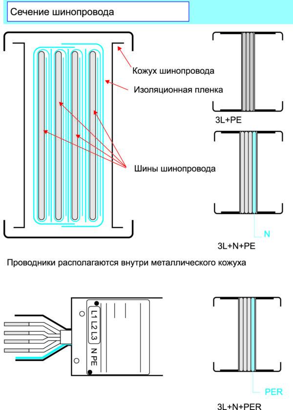 Конструкция шинопровода Canalis KT