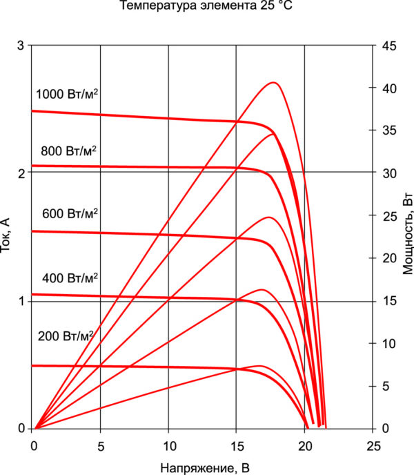 Типовые вольт-амперные характеристики и кривые мощности солнечной батареи