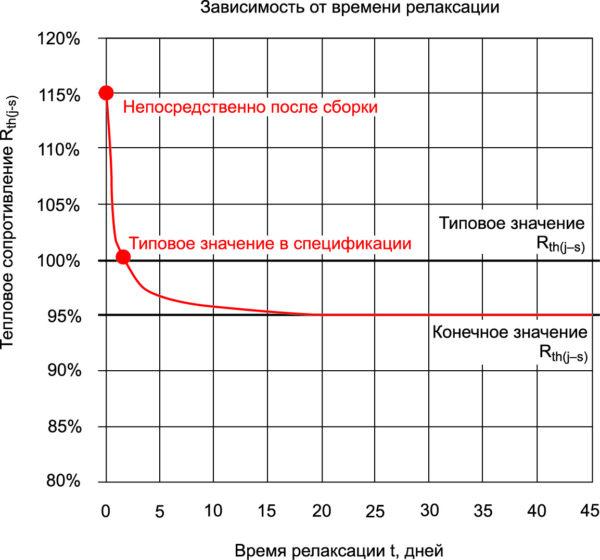 Типовое изменение теплового сопротивления в процессе релаксации