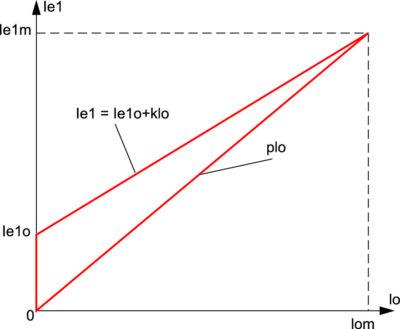 Характеристики передачи тока в ЗН