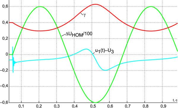 Реакция стабилизатора (M = –0,009 Гн), находящегося в номинальном стационарном режиме, на гармоническое возмущающее воздействие с частотой 10 рад/с для UЗ = 200/3 В