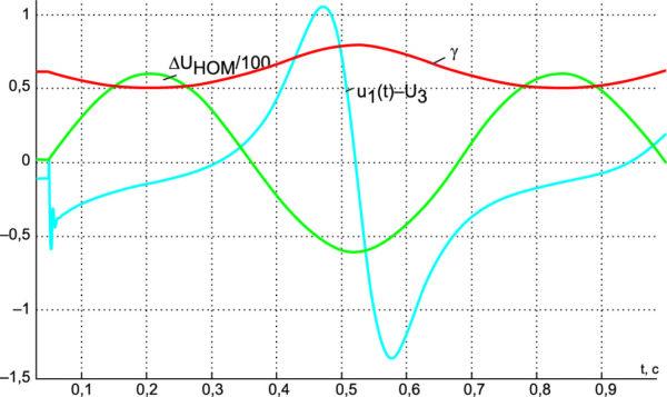 Реакция стабилизатора (M = –0,009 Гн), находящегося в номинальном стационарном режиме, на гармоническое возмущающее воздействие с частотой 10 рад/с для UЗ = 150 В