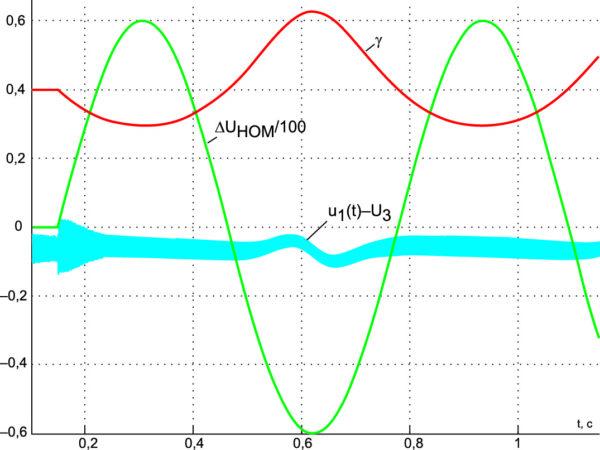 Реакция стабилизатора (M = +0,009 Гн), находящегося в номинальном стационарном режиме, на гармоническое возмущающее воздействие с частотой 10 рад/с для UЗ = 200/3 В