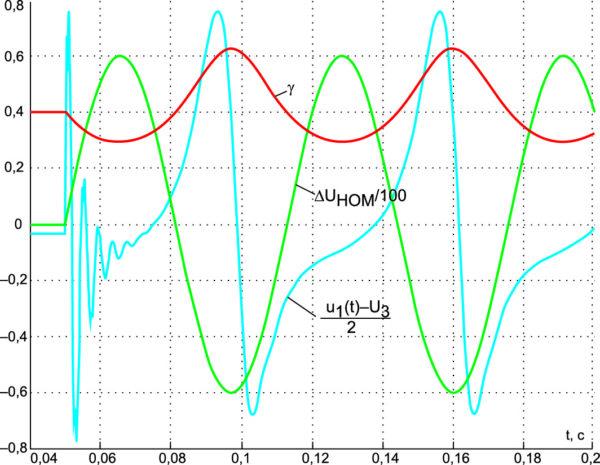 Реакция стабилизатора (M = –0,009 Гн), находящегося в номинальном стационарном режиме, на гармоническое возмущающее воздействие с частотой 100 рад/с для UЗ = 200/3 В