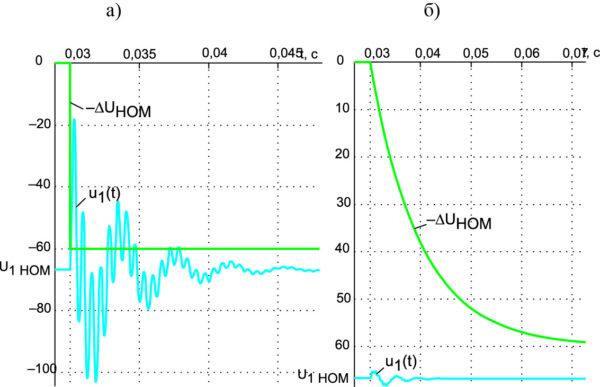 Реакция стабилизатора (M = –0,009 Гн), находящегося в номинальном стационарном режиме, на скачок возмущающего воздействия