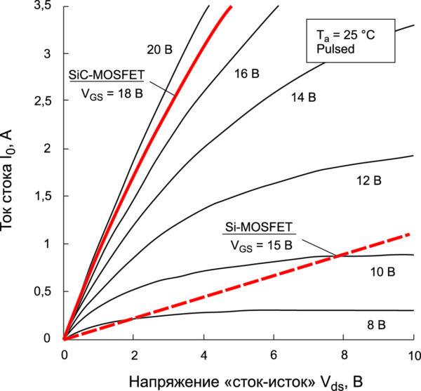 Характеристики проводимости ROHM 1700-В (1,15 Ом) SiC-MOSFET в сравнении с 1500-В (9 Ом) Si-MOSFET