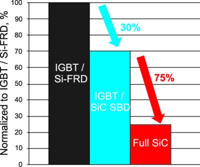 Сравнение технологий Si-IGBT, гибридной и ROHM 100% SiC