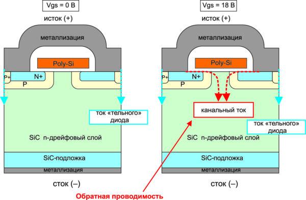 Обратная проводимость SiС