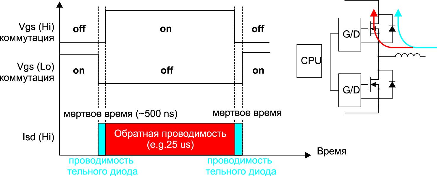 Использование обратной проводимости в полумостовой схеме