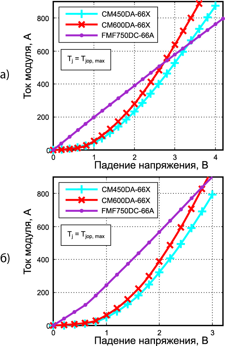 Статические характеристики Full SiC-модуля в сравнении с 450- и 600-А модулями на основе кремния