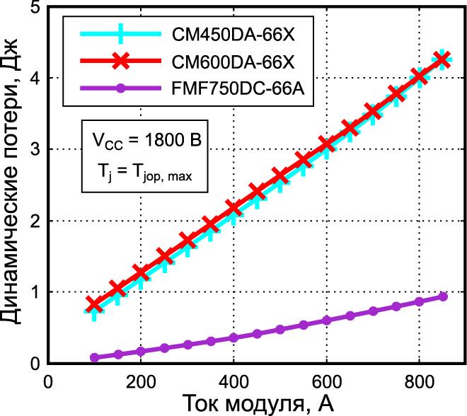 Динамические потери Full SiC-модуля в сравнении с Si-аналогами