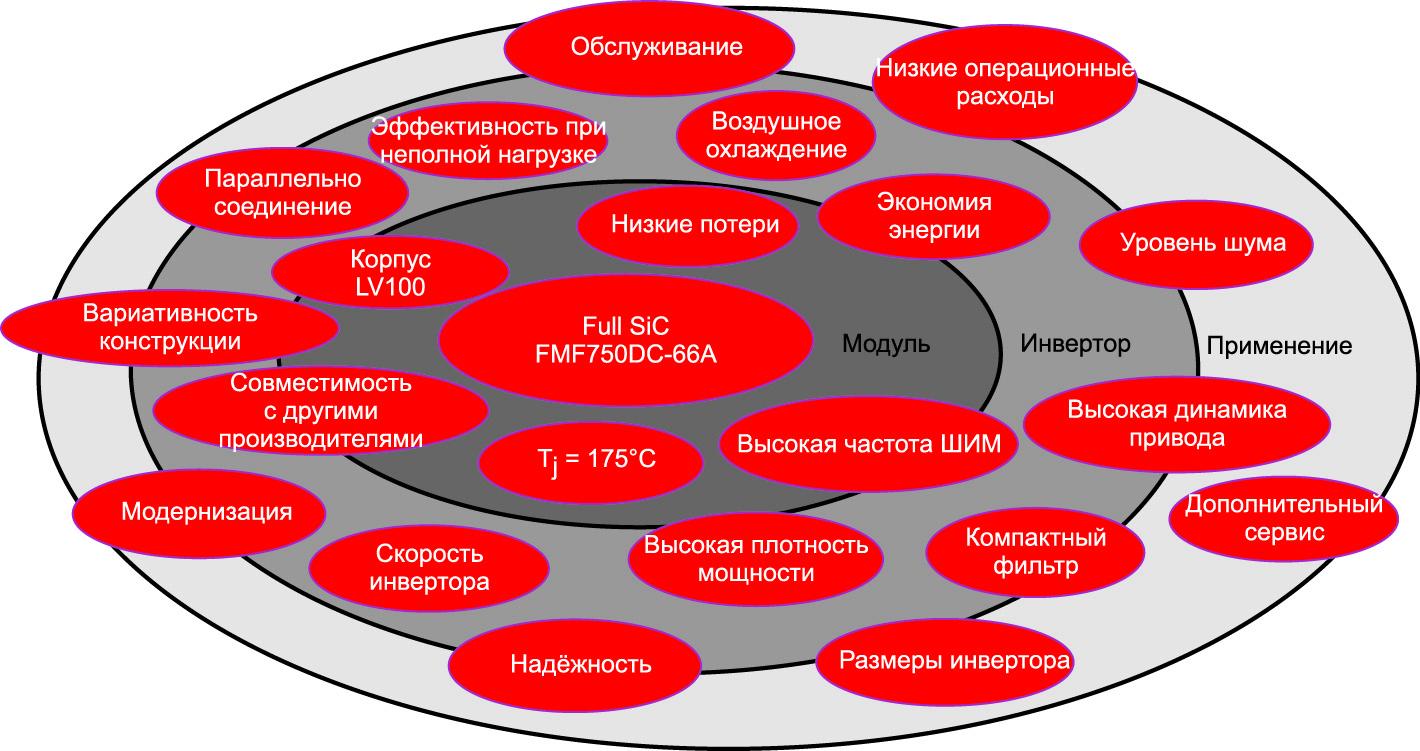 Преимущества использования Full SiC-модуля FMF750DC-66A