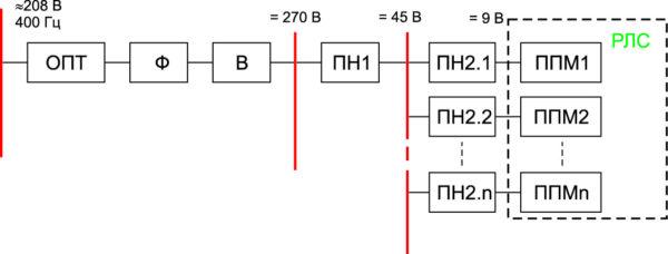 Функциональная схема СВЭП РЛС