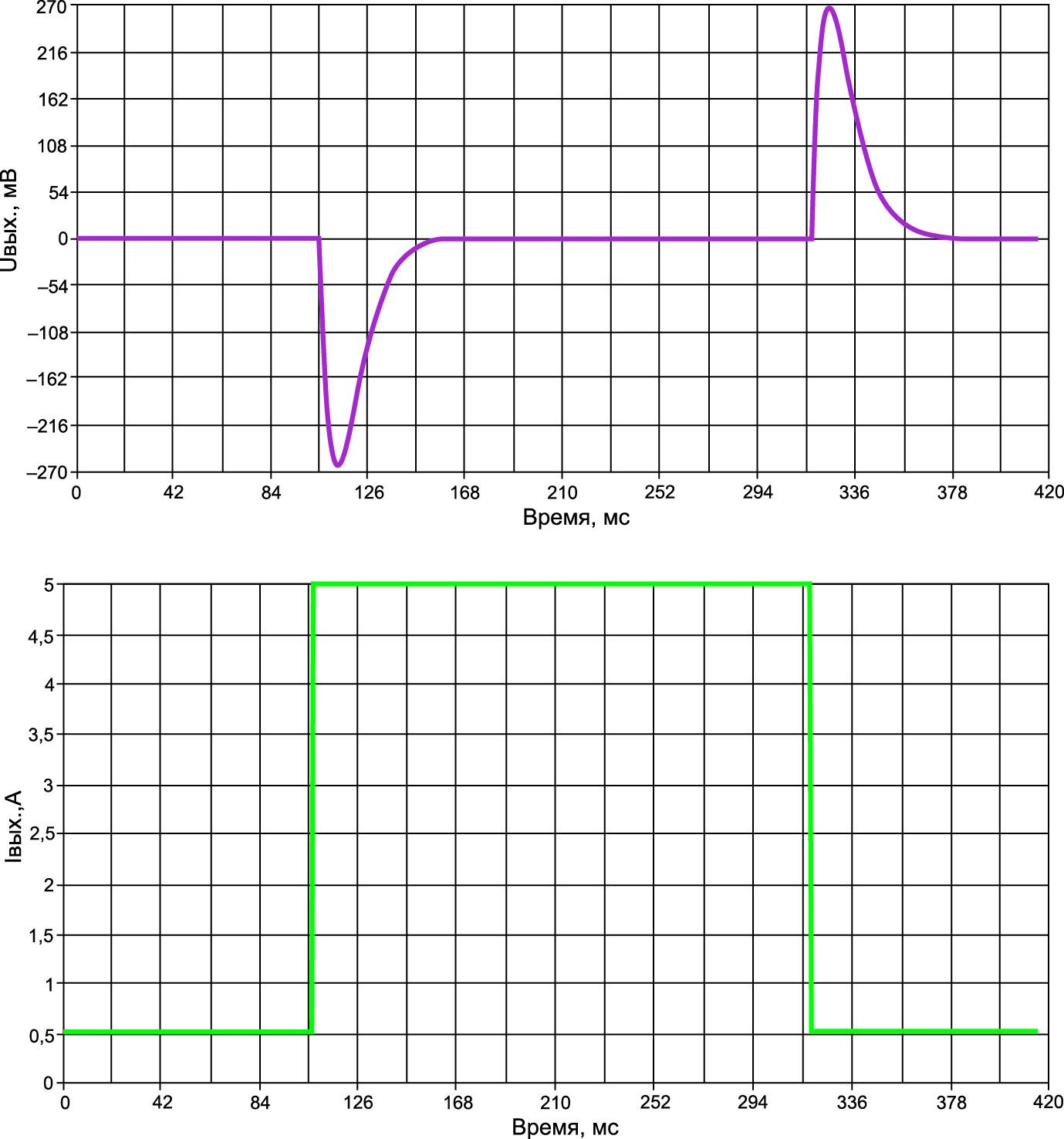 Динамика выходного напряжения МДС5-3,3 при скачкообразном изменении выходного тока в диапазоне (0,1–1)×IНОМ