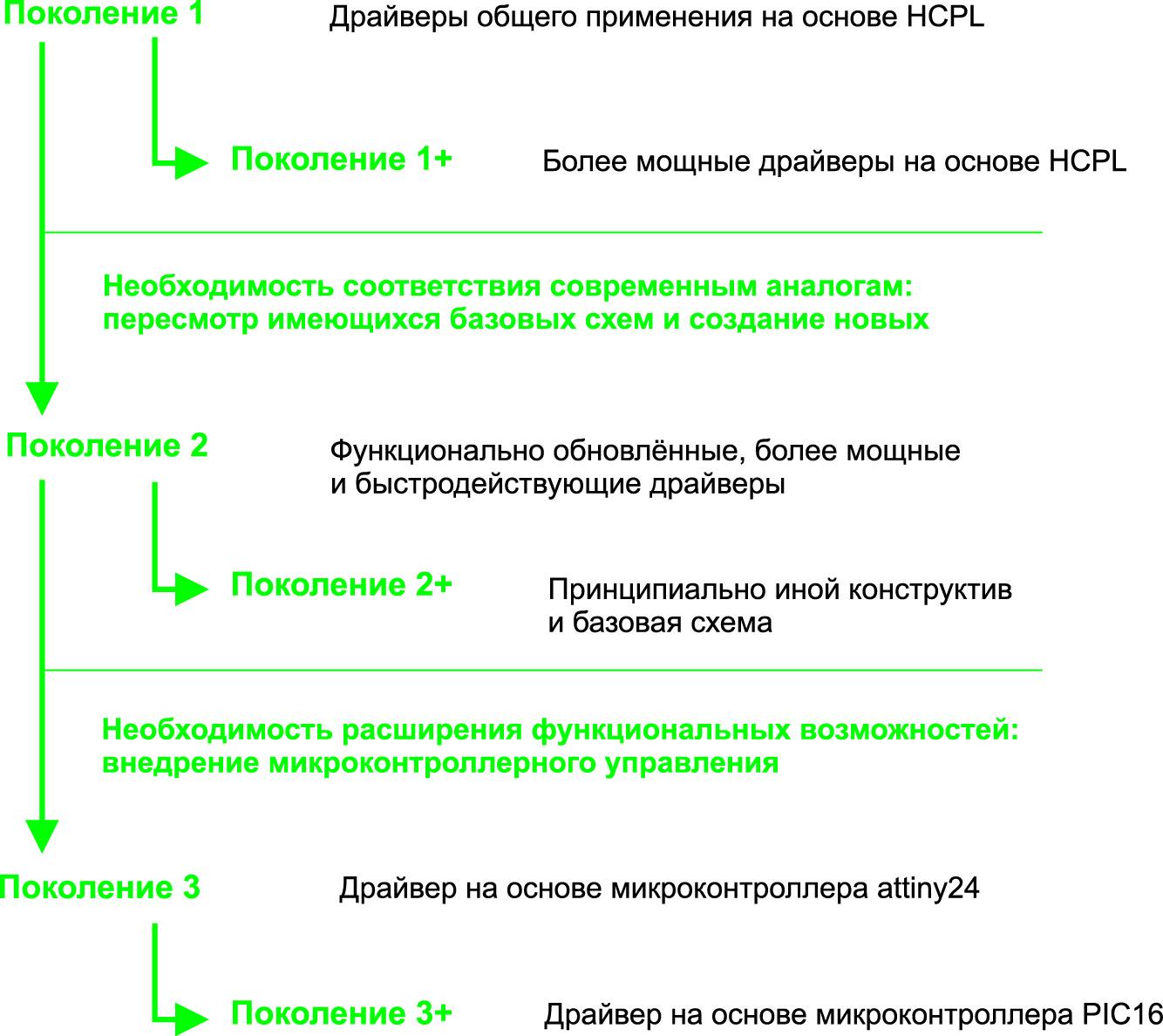 Поколения драйверов IGBT-транзисторов от «Электрум АВ»