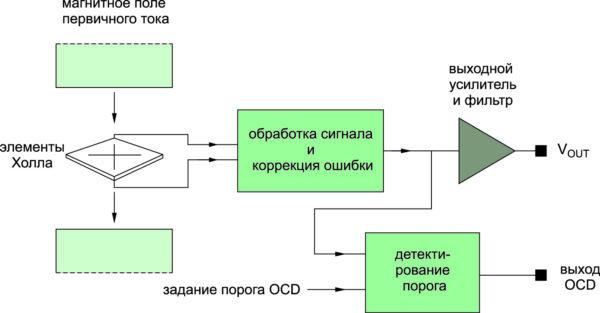 Блок-схема системы OCD