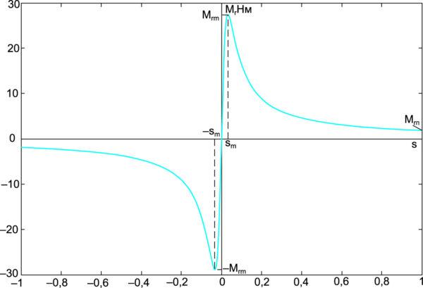 Зависимость электромагнитного момента ротора Mr от относительного скольжения s = v/w