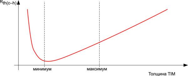 Зависимость теплового сопротивления Rth(c-h) от толщины теплопроводящего материала