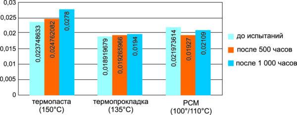 Изменения значений Rth(с-h) модулей в процессе испытаний