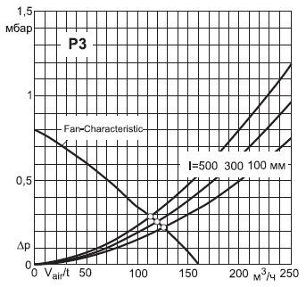 Зависимость перепада давления ΔP радиаторов Р3 разной длины и характеристическая кривая вентилятора