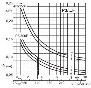 Зависимость теплового сопротивления радиатора Р3 разной длины приустановке 1–6 модулей