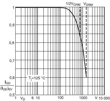 Пороговый ток срабатывания   в зависимости отнапряжения в закрытом состоянии