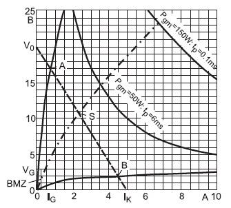 Линейная характеристика «ток затвора