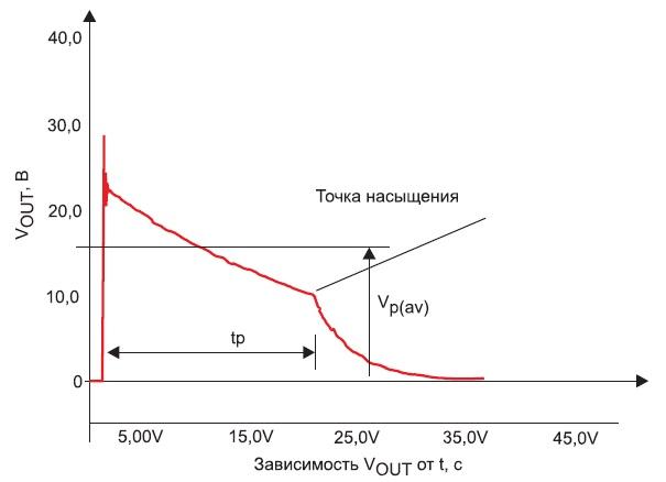 Типовая выходная характеристика импульсного трансформатора