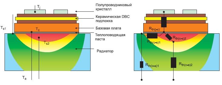 Положение контрольных точек измерения температуры корпуса модуля и радиатора
