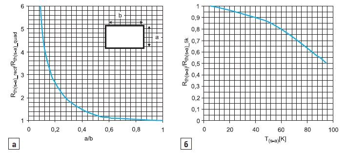 а) относительное изменение   дляпрямоугольной плиты(r) в зависимости отсоотношения сторон a/b;
